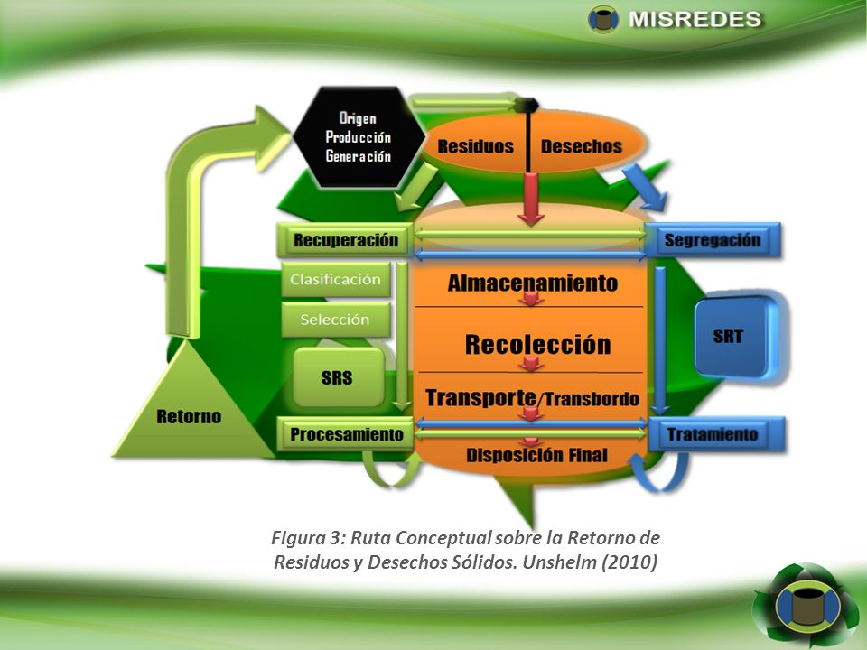 Figura 3: Ruta Conceptual sobre la Retorno de
