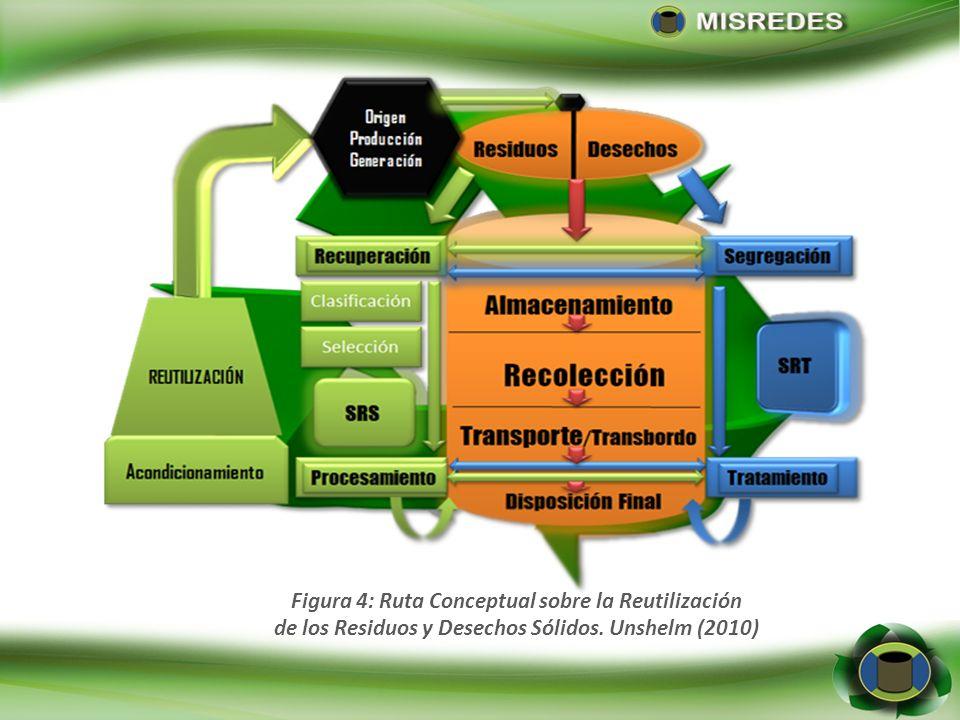 Figura 4: Ruta Conceptual sobre la Reutilización