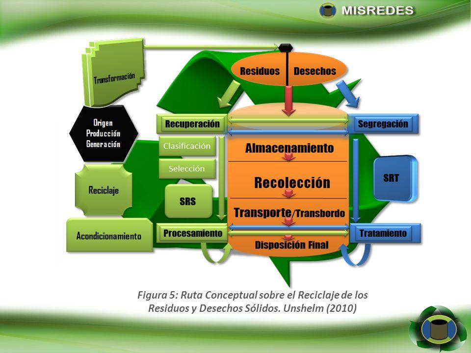 Figura 5: Ruta Conceptual sobre el Reciclaje de los