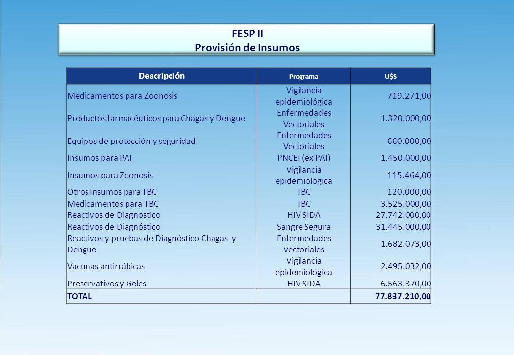 Provisión de Insumos FESP II Descripción Medicamentos para Zoonosis