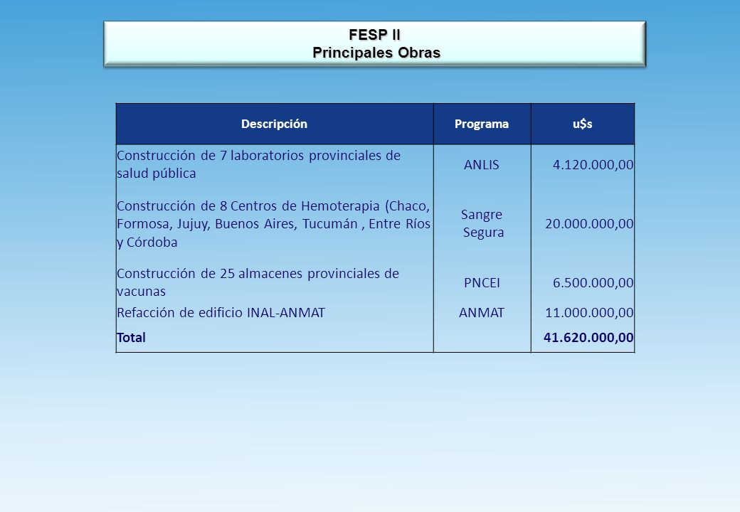 FESP II Principales Obras