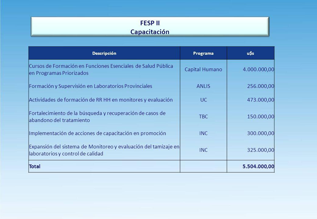 FESP II Capacitación. Descripción. Programa. u$s. Cursos de Formación en Funciones Esenciales de Salud Pública en Programas Priorizados.