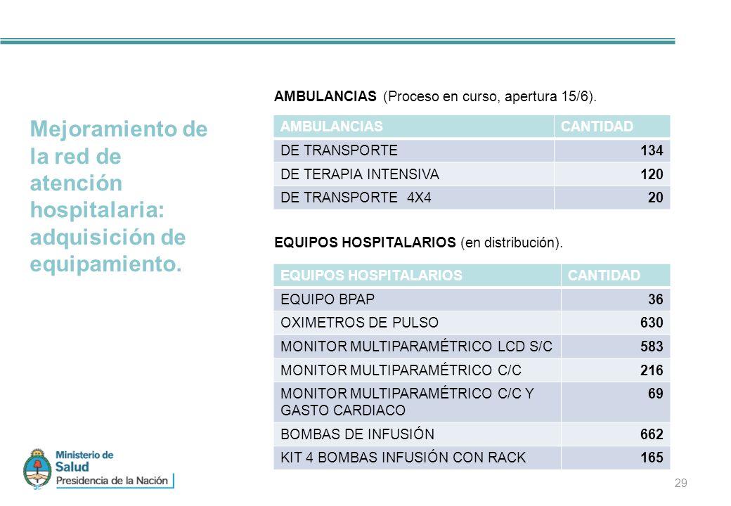 AMBULANCIAS (Proceso en curso, apertura 15/6).