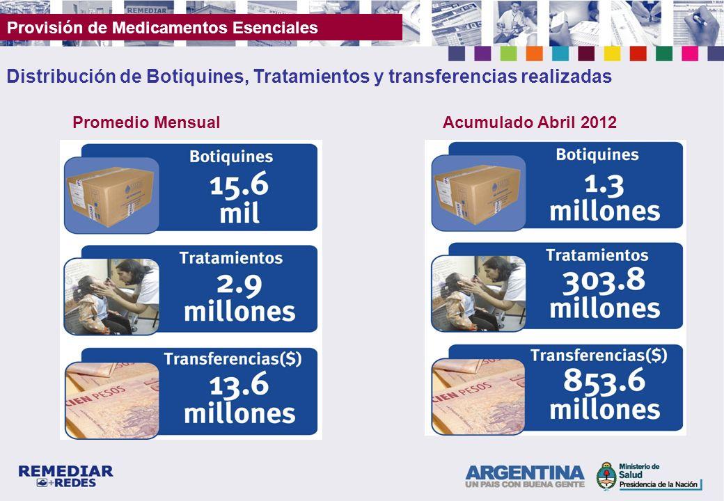 Distribución de Botiquines, Tratamientos y transferencias realizadas