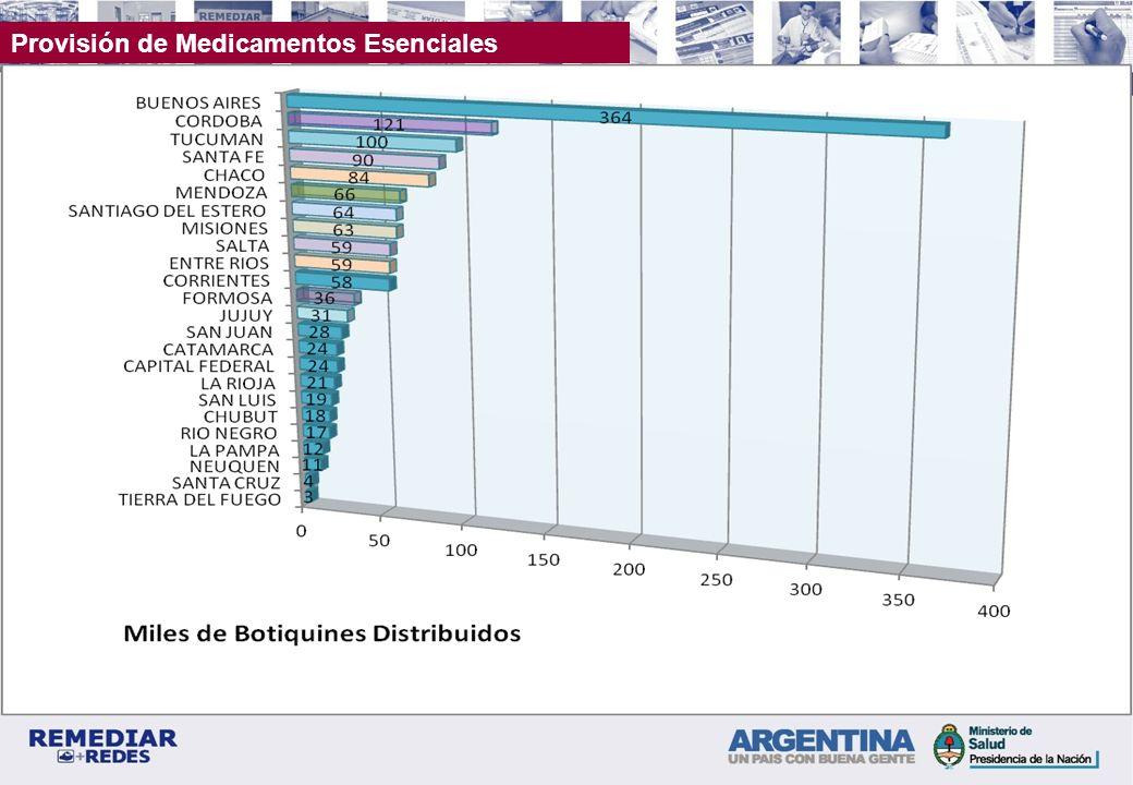 Distribución Provincial de Botiquines Acumulado