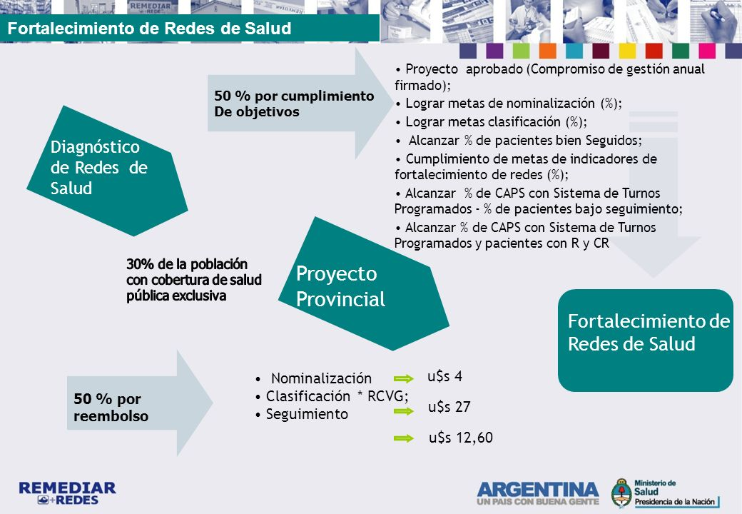 u$s 27 Proyecto Provincial Fortalecimiento de Redes de Salud