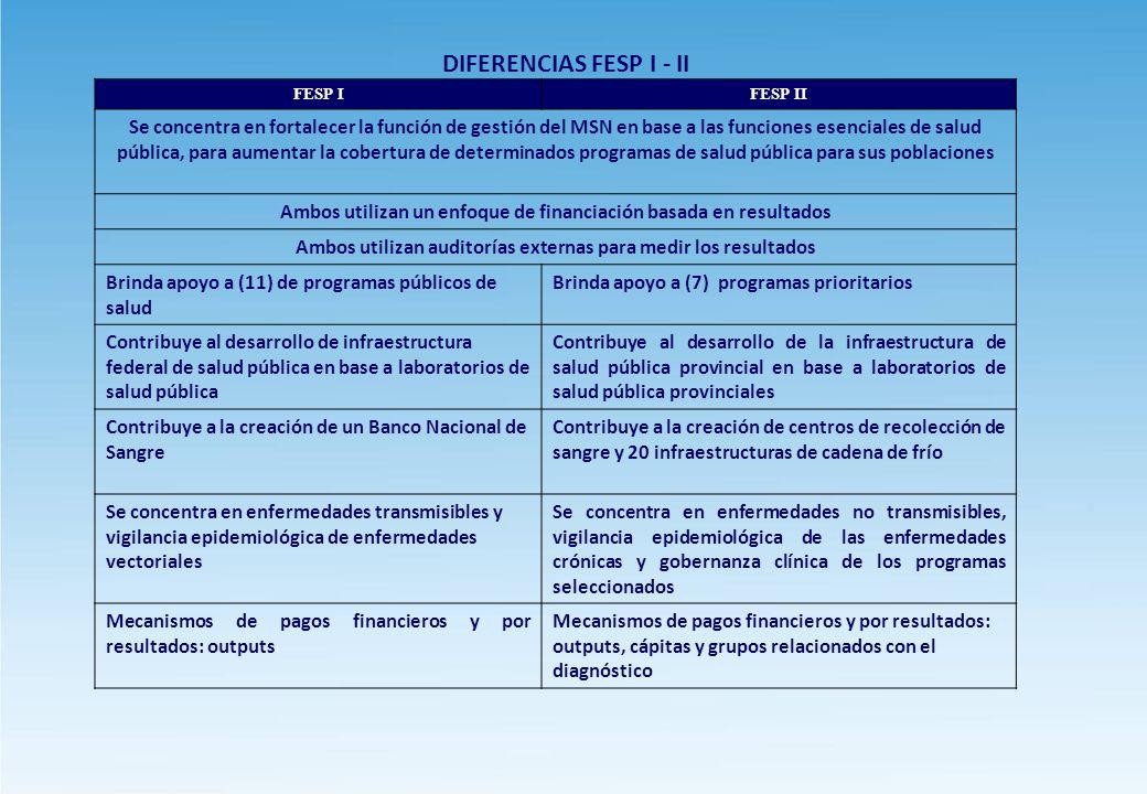 DIFERENCIAS FESP I - II FESP I. FESP II.