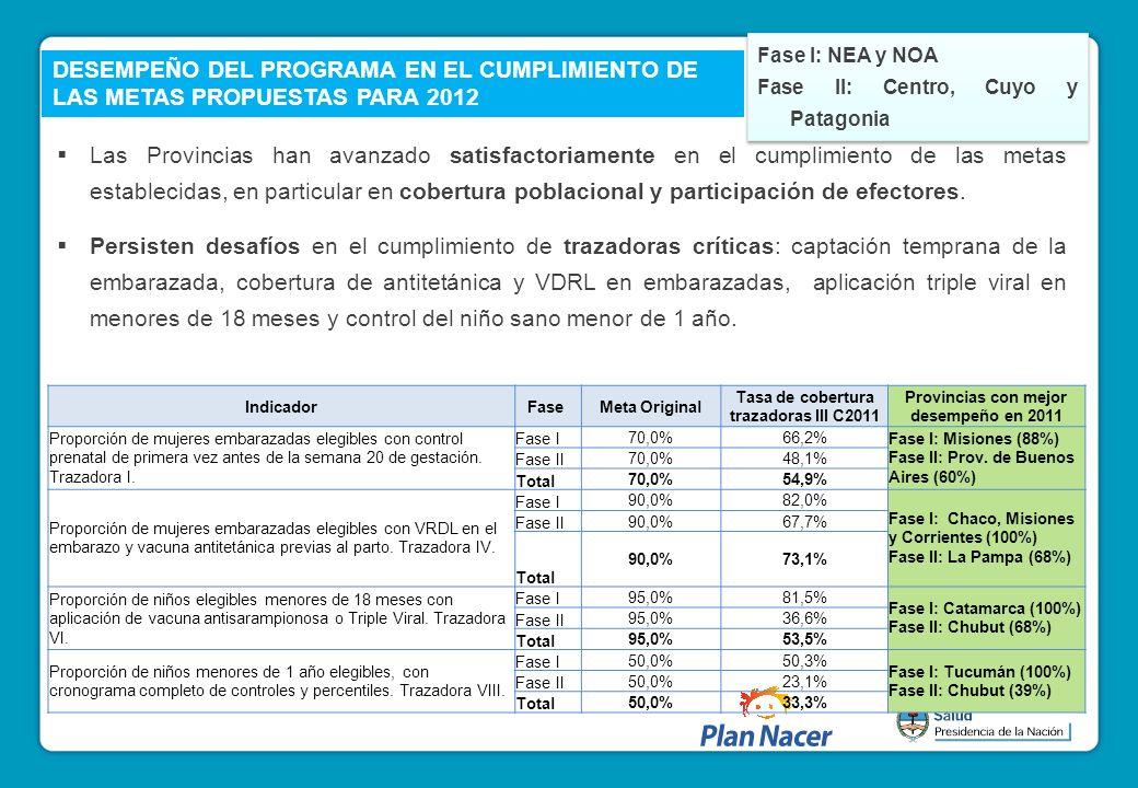 Fase I: NEA y NOA Fase II: Centro, Cuyo y Patagonia. DESEMPEÑO DEL PROGRAMA EN EL CUMPLIMIENTO DE LAS METAS PROPUESTAS PARA 2012.