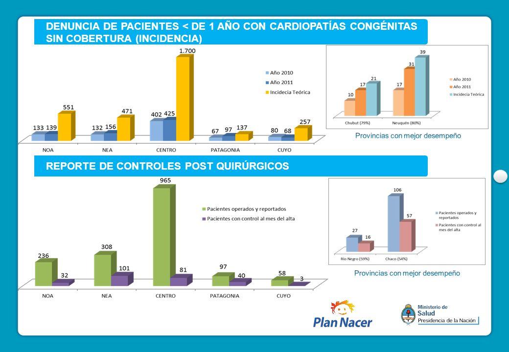 REPORTE DE CONTROLES POST QUIRÚRGICOS