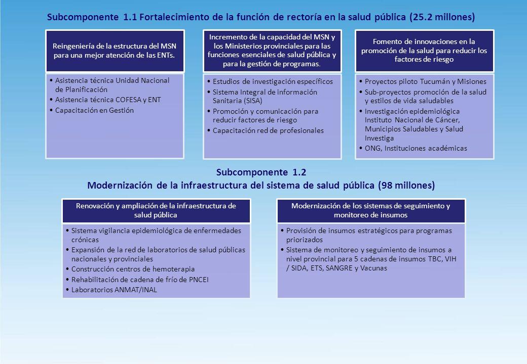 Subcomponente 1.1 Fortalecimiento de la función de rectoría en la salud pública (25.2 millones)