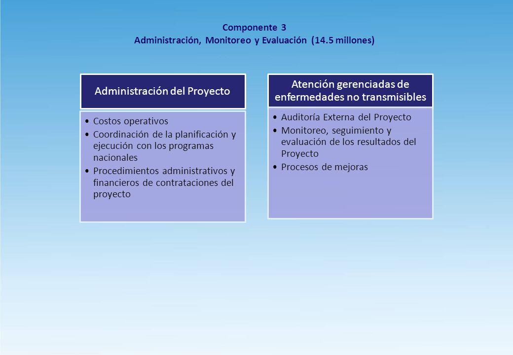 Administración, Monitoreo y Evaluación (14.5 millones)
