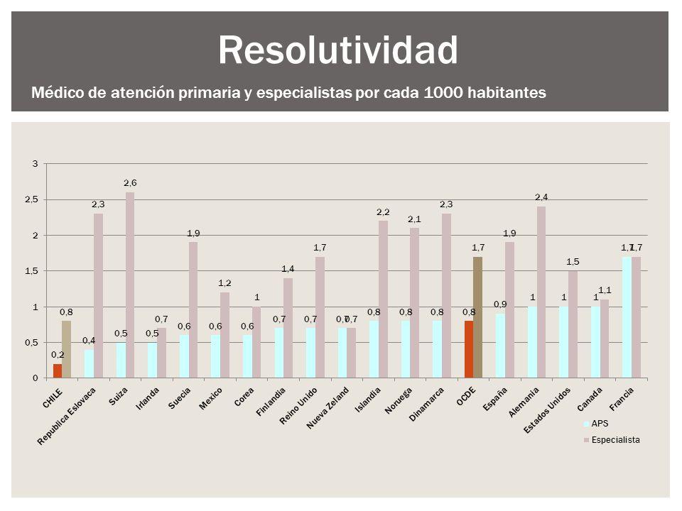 Resolutividad Médico de atención primaria y especialistas por cada 1000 habitantes