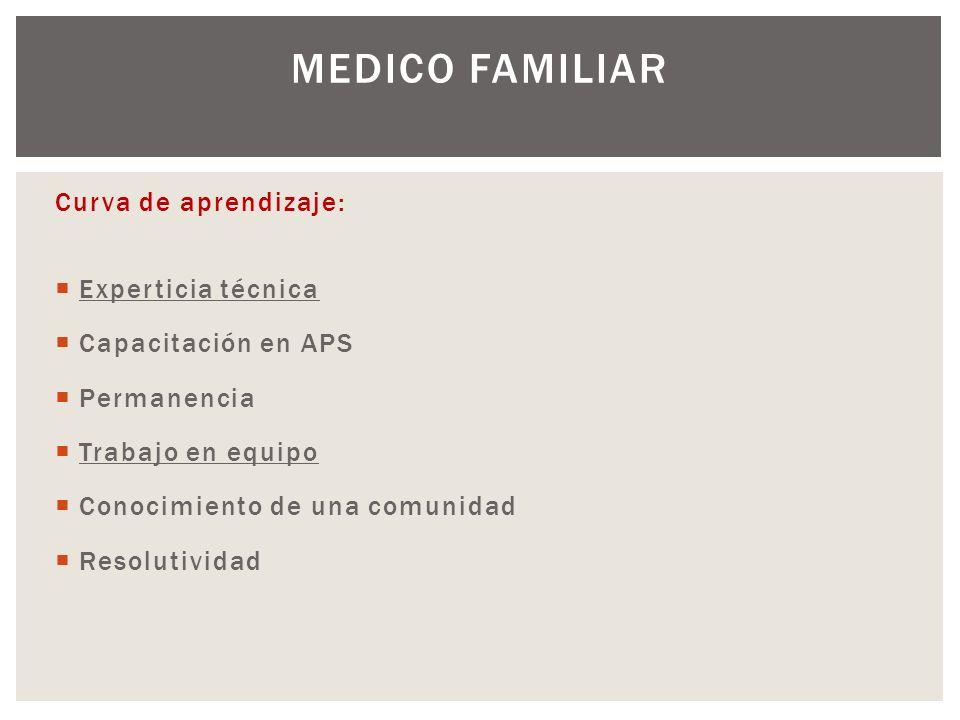 MEDICO FAMILIAR Curva de aprendizaje: Experticia técnica