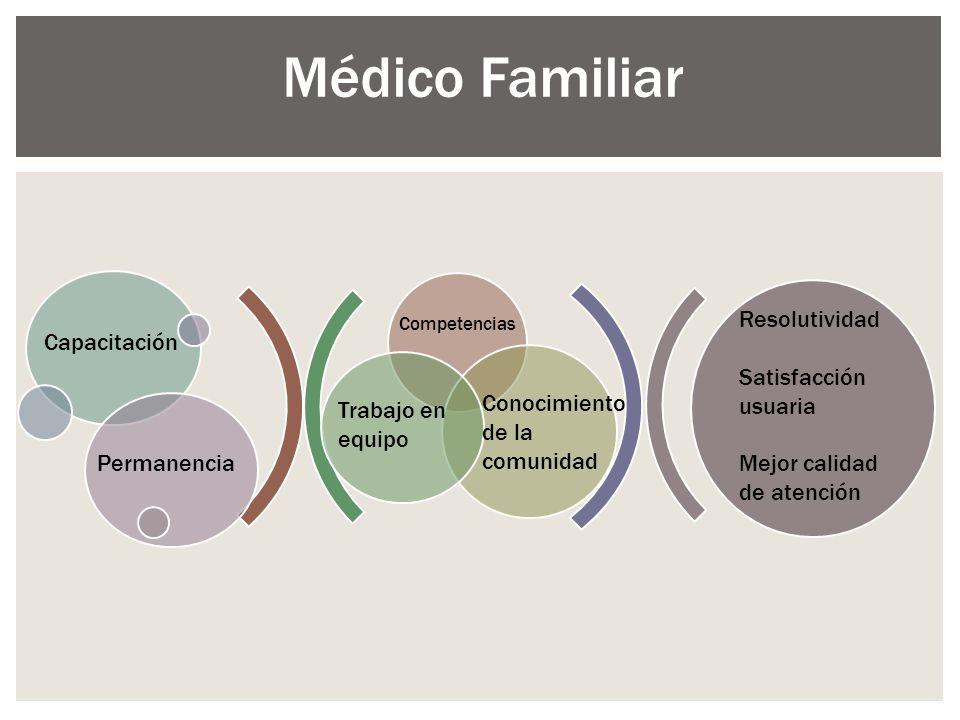 Médico Familiar Resolutividad Capacitación Satisfacción usuaria