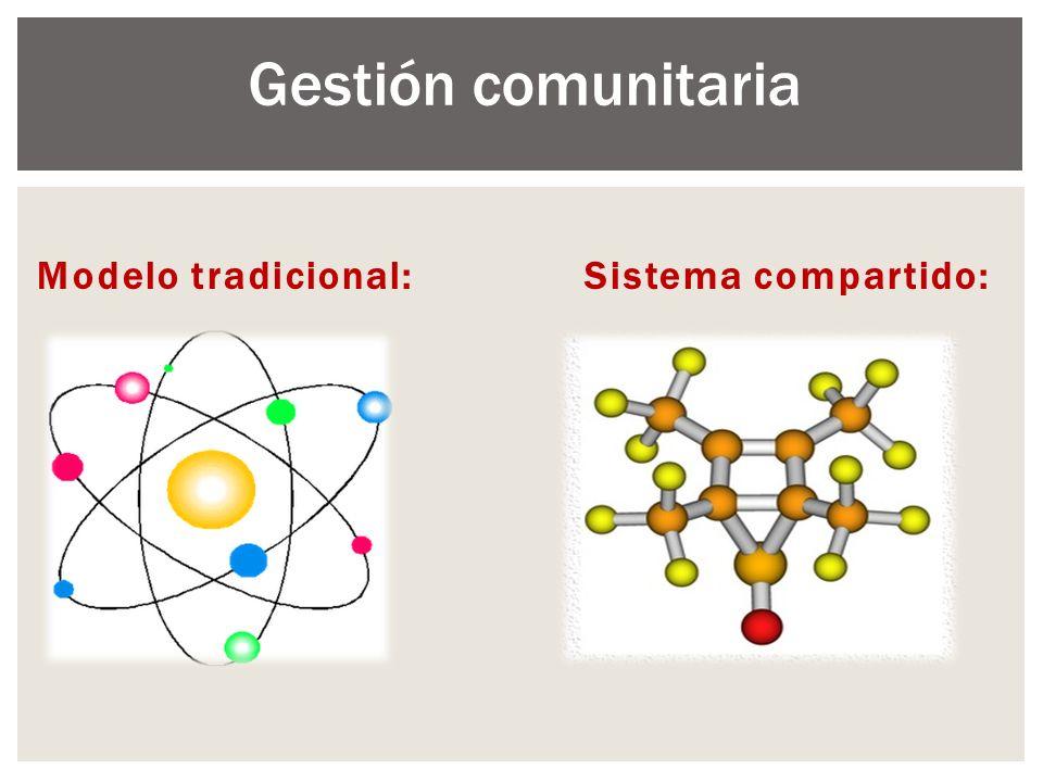 Gestión comunitaria Modelo tradicional: Sistema compartido: