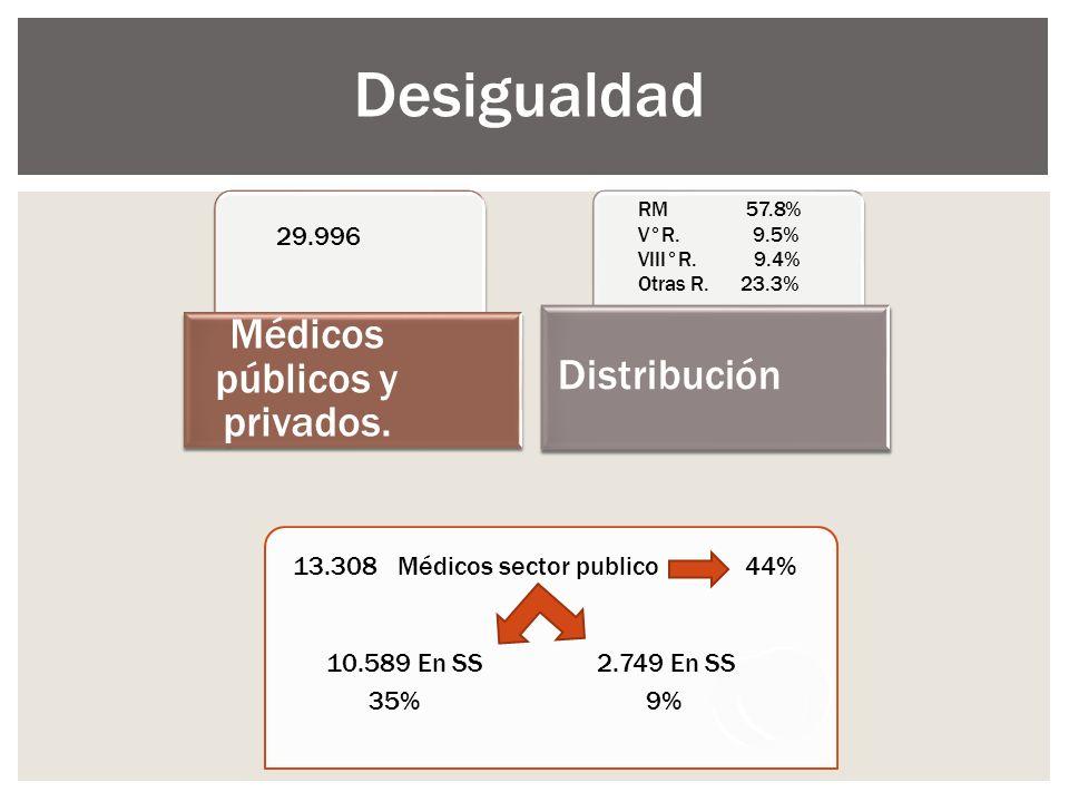 Médicos públicos y privados.