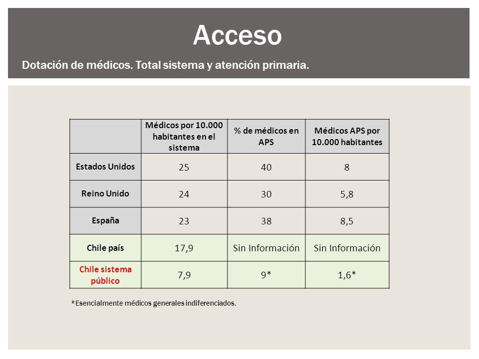 Acceso Dotación de médicos. Total sistema y atención primaria. 25 40 8