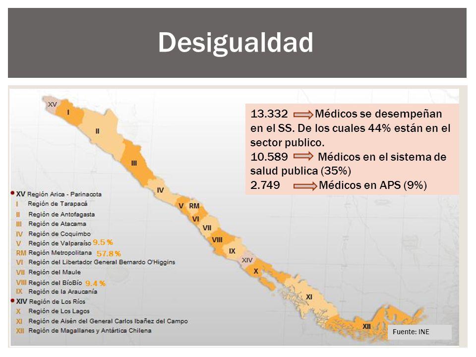 Desigualdad 13.332 Médicos sector publico representa al 44% total pais. APS. 2749. NIVEL SECUNDARIO.