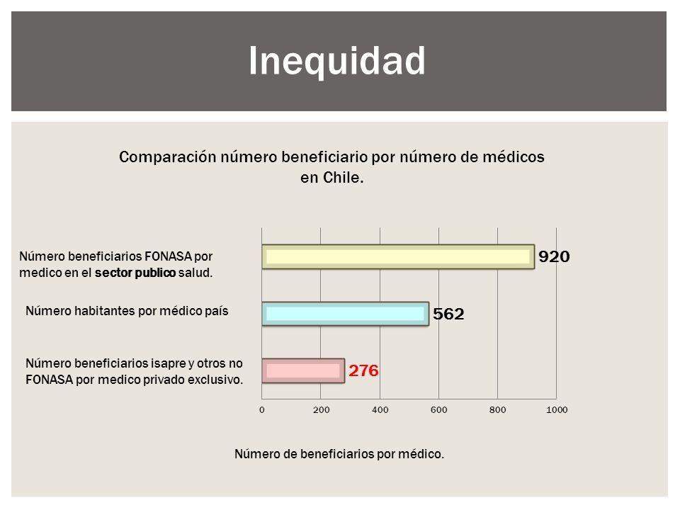Comparación número beneficiario por número de médicos en Chile.