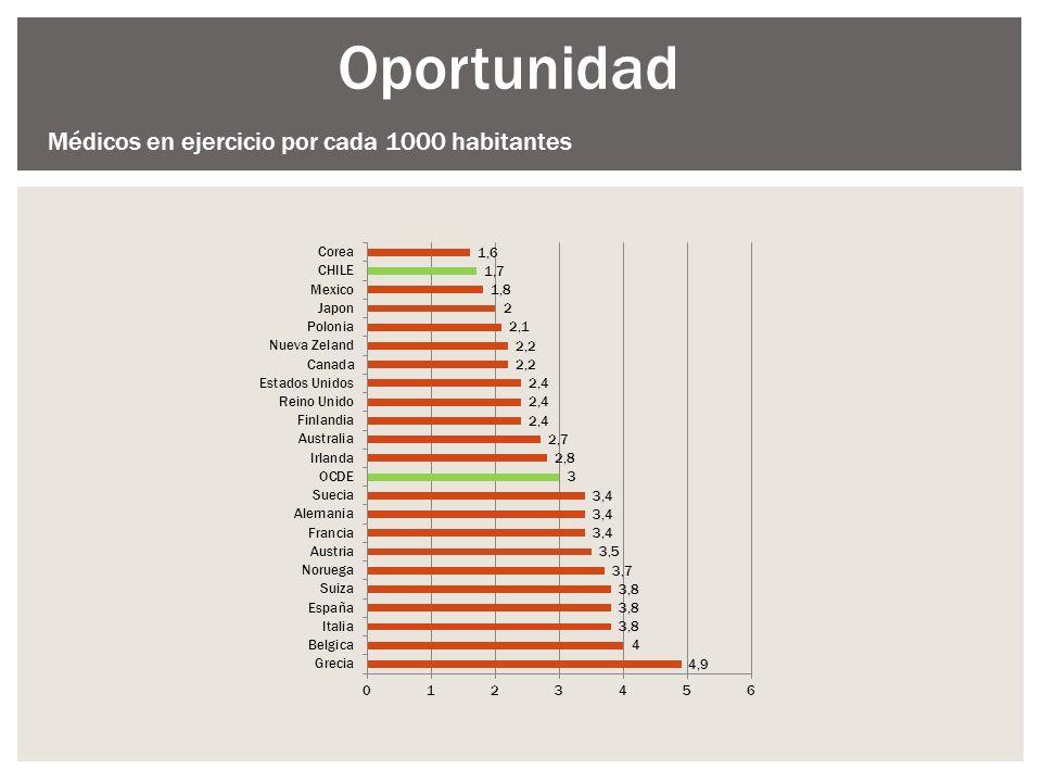 Oportunidad Médicos en ejercicio por cada 1000 habitantes
