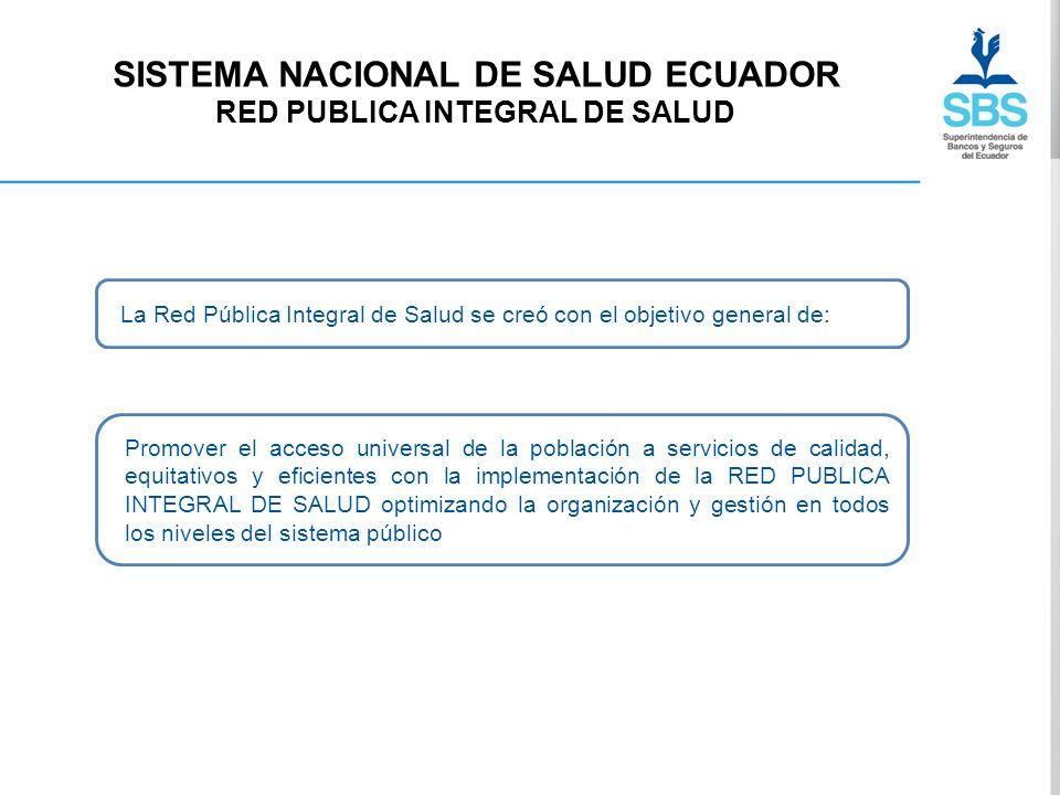 SISTEMA NACIONAL DE SALUD ECUADOR RED PUBLICA INTEGRAL DE SALUD