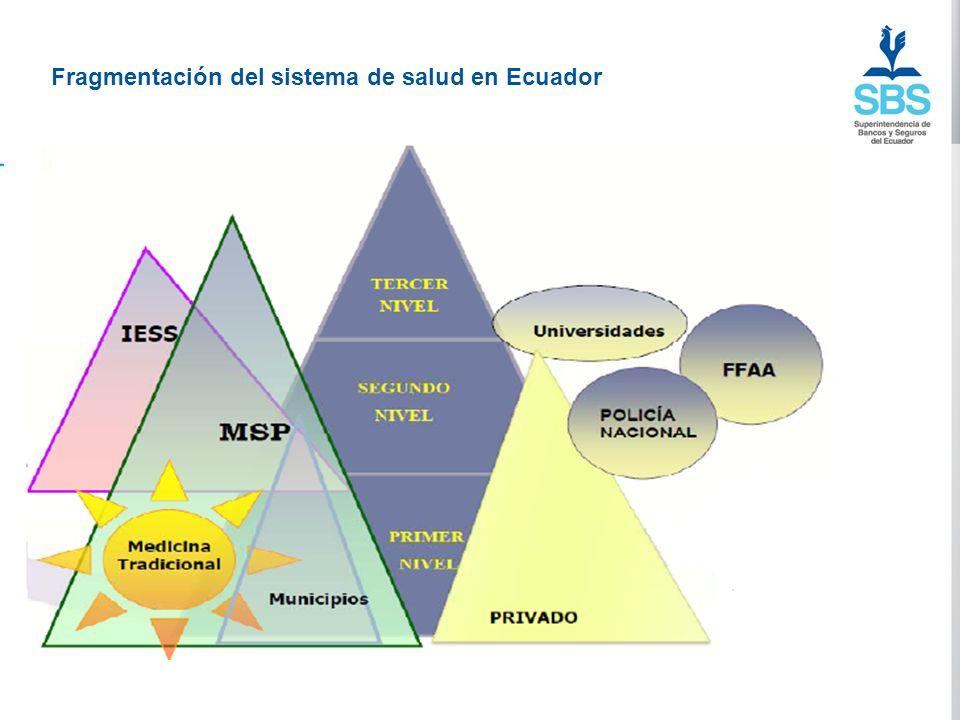 Fragmentación del sistema de salud en Ecuador