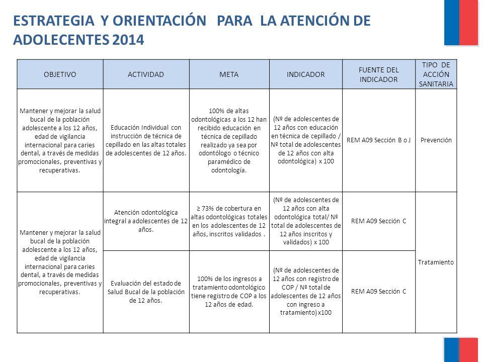 ESTRATEGIA Y ORIENTACIÓN PARA LA ATENCIÓN DE ADOLECENTES 2014
