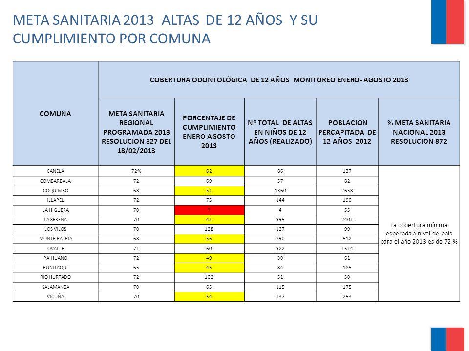META SANITARIA 2013 ALTAS DE 12 AÑOS Y SU CUMPLIMIENTO POR COMUNA