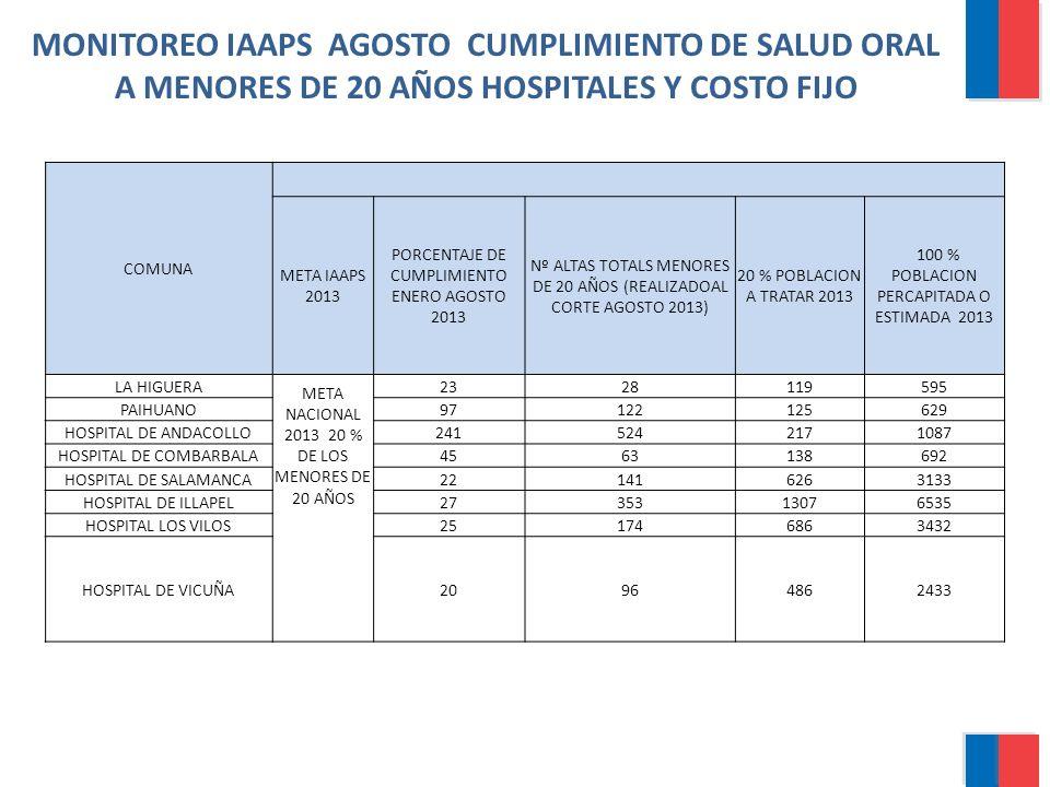 MONITOREO IAAPS AGOSTO CUMPLIMIENTO DE SALUD ORAL A MENORES DE 20 AÑOS HOSPITALES Y COSTO FIJO