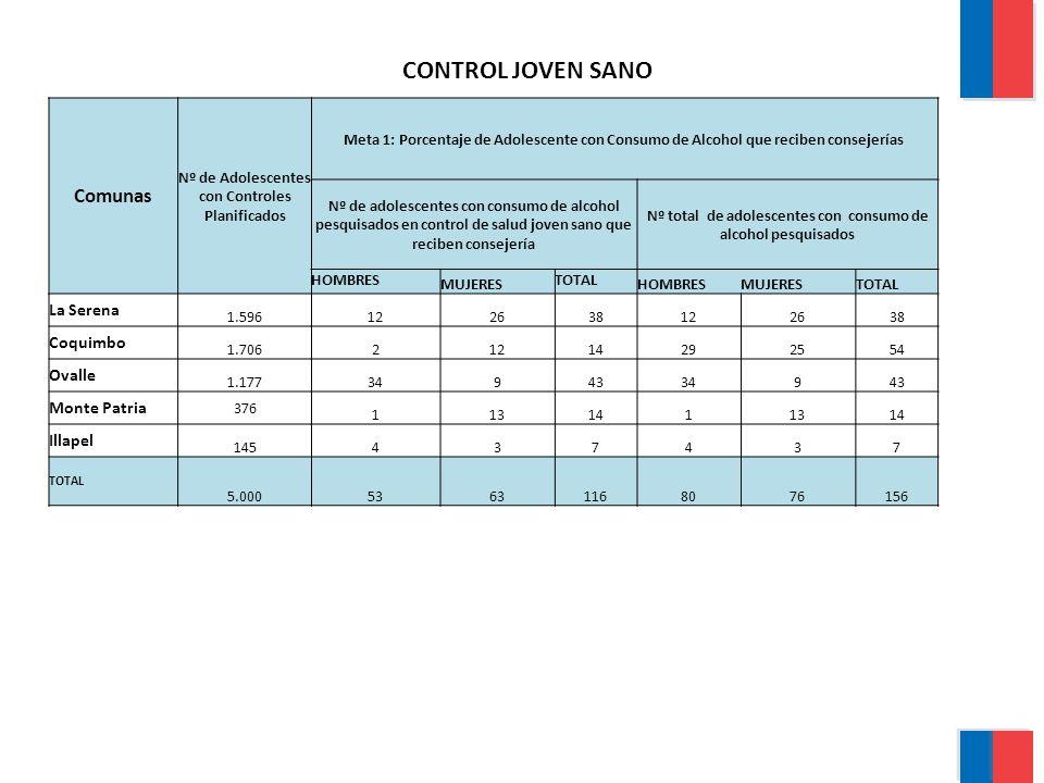 CONTROL JOVEN SANO Comunas La Serena Coquimbo Ovalle Monte Patria