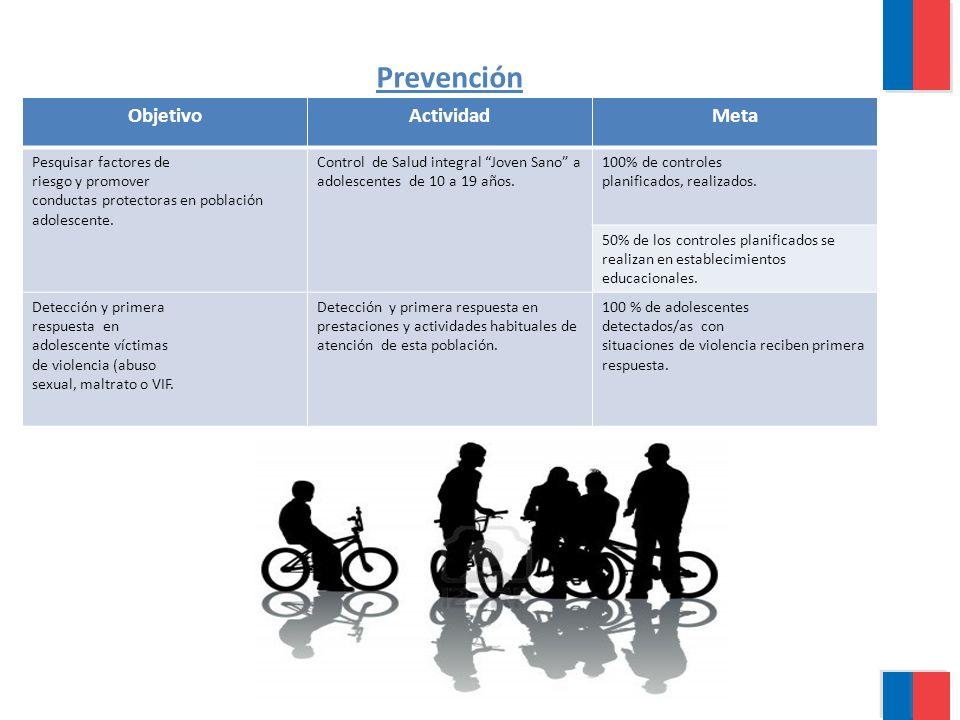 Prevención Objetivo Actividad Meta Pesquisar factores de