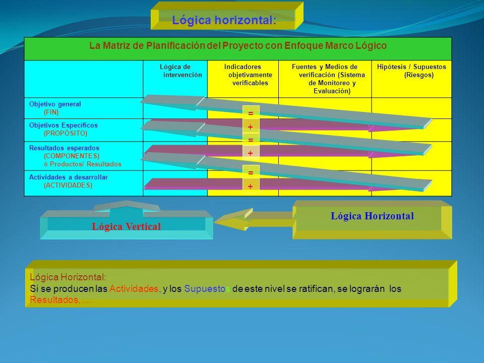 Lógica horizontal: Lógica Horizontal Lógica Vertical