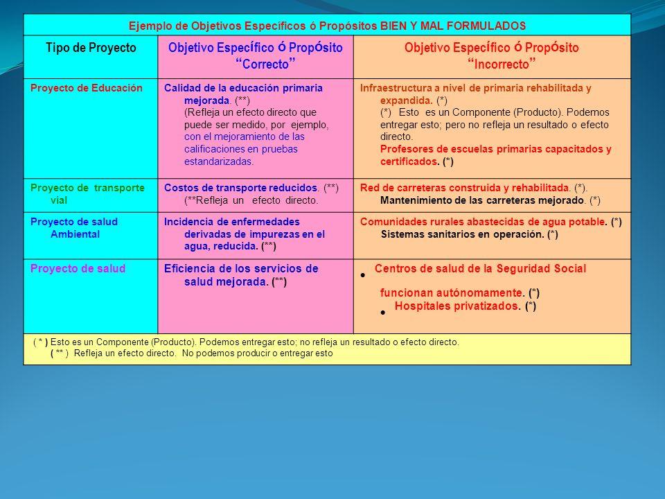 Ejemplo de Objetivos Específicos ó Propósitos BIEN Y MAL FORMULADOS