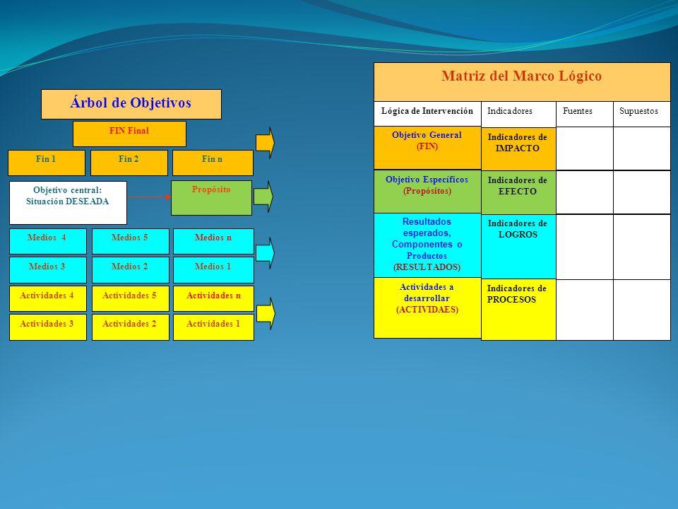 Árbol de Objetivos Matriz del Marco Lógico