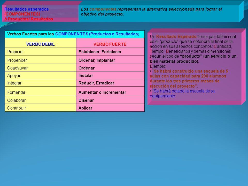 Resultados esperados (COMPONENTES) ó Productos/ Resultados