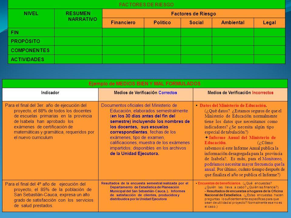 Ejemplo de MEDIOS BIEN Y MAL FORMULADOS