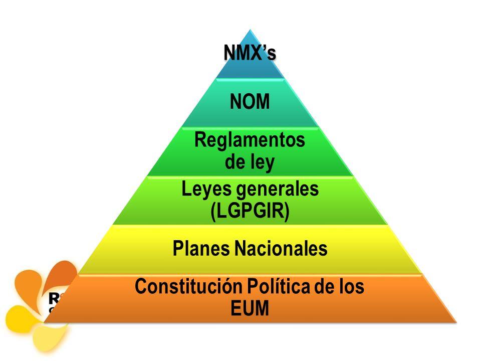 Leyes generales (LGPGIR) Constitución Política de los EUM