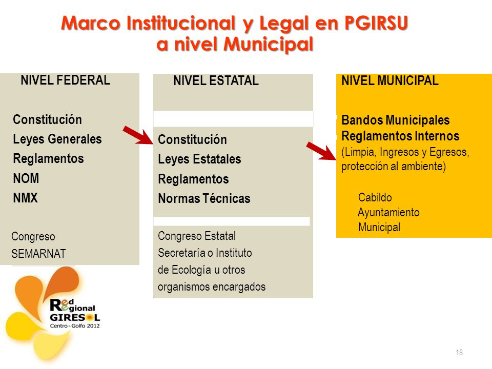 Marco Institucional y Legal en PGIRSU a nivel Municipal
