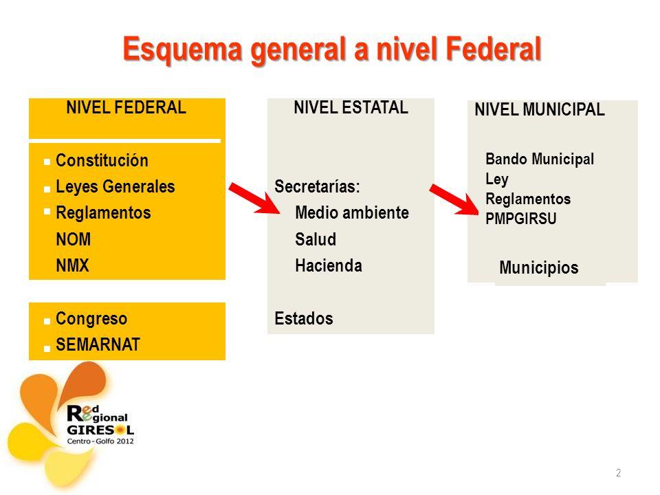 Esquema general a nivel Federal