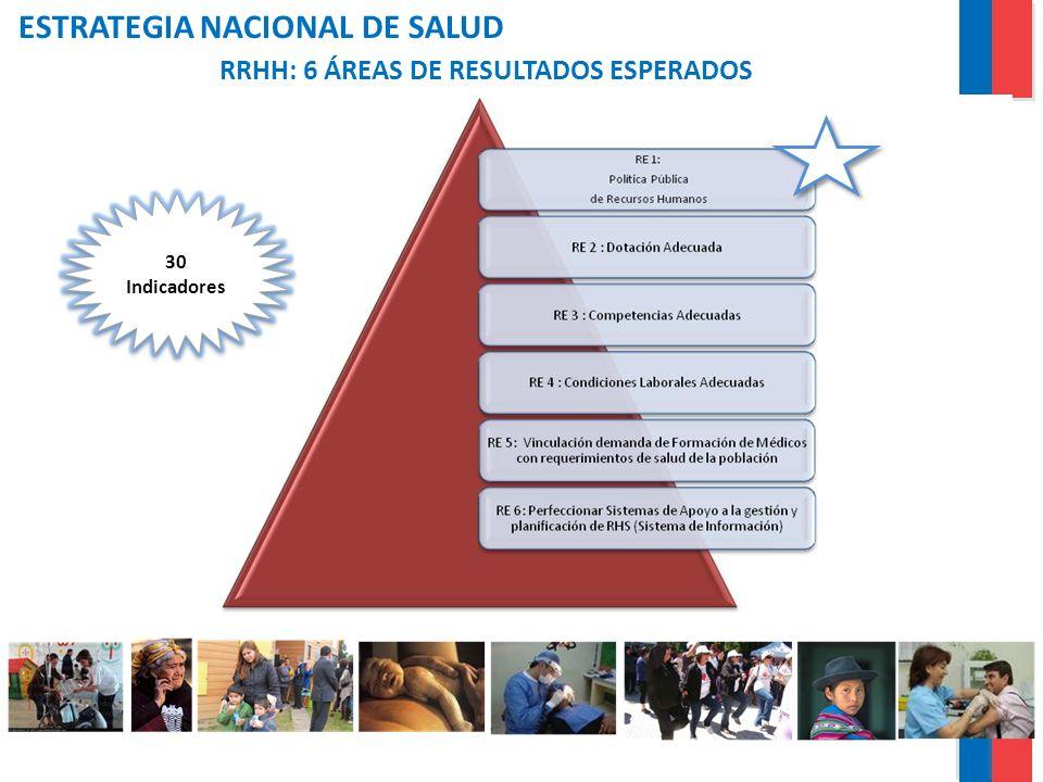 ESTRATEGIA NACIONAL DE SALUD RRHH: 6 ÁREAS DE RESULTADOS ESPERADOS