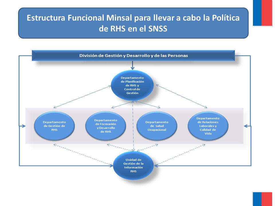 Estructura Funcional Minsal para llevar a cabo la Política de RHS en el SNSS