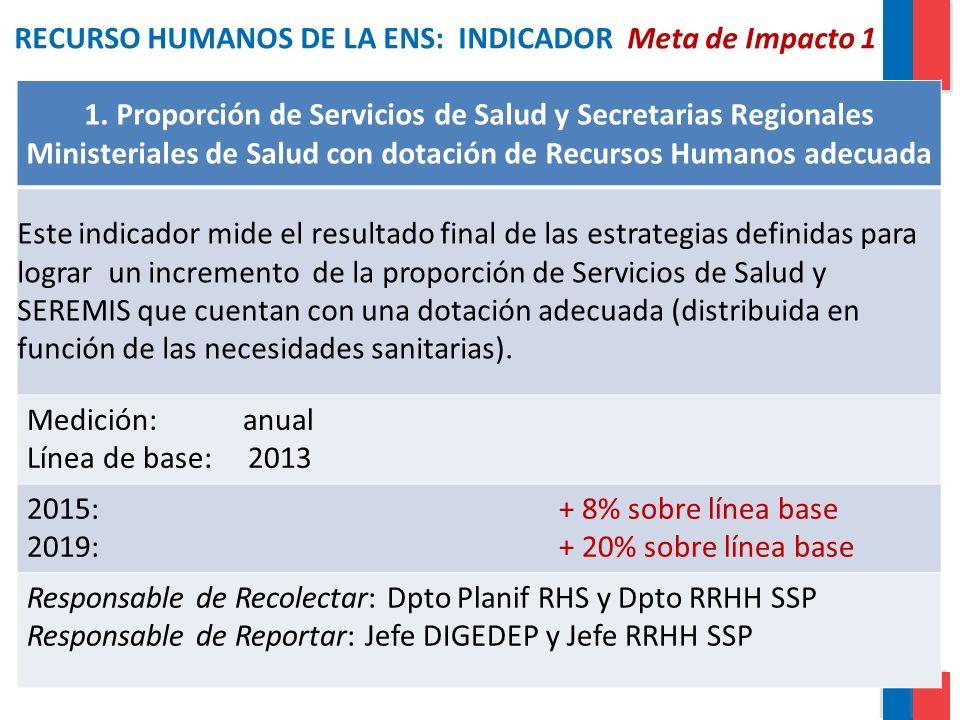 RECURSO HUMANOS DE LA ENS: INDICADOR Meta de Impacto 1