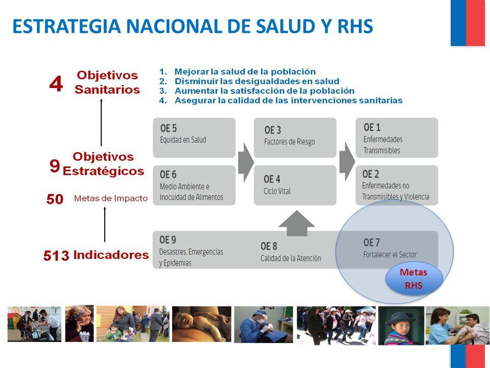 ESTRATEGIA NACIONAL DE SALUD Y RHS
