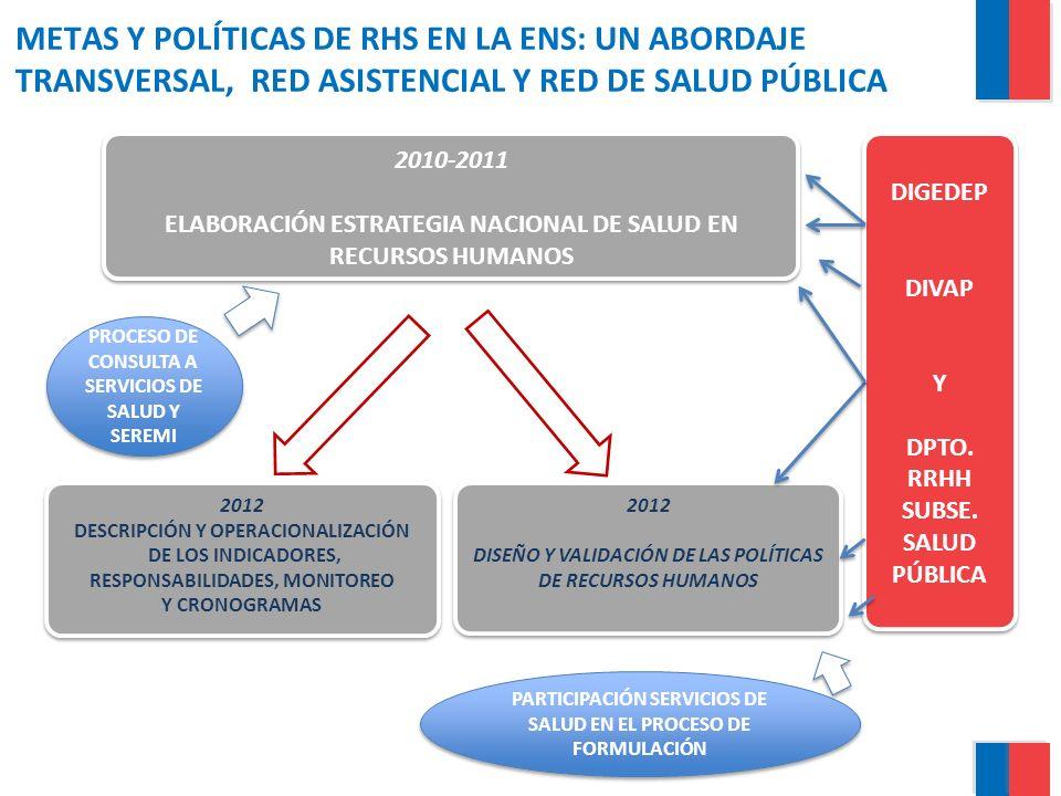 METAS Y POLÍTICAS DE RHS EN LA ENS: UN ABORDAJE TRANSVERSAL, RED ASISTENCIAL Y RED DE SALUD PÚBLICA