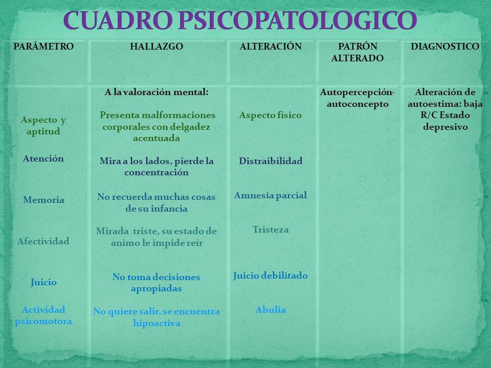 CUADRO PSICOPATOLOGICO