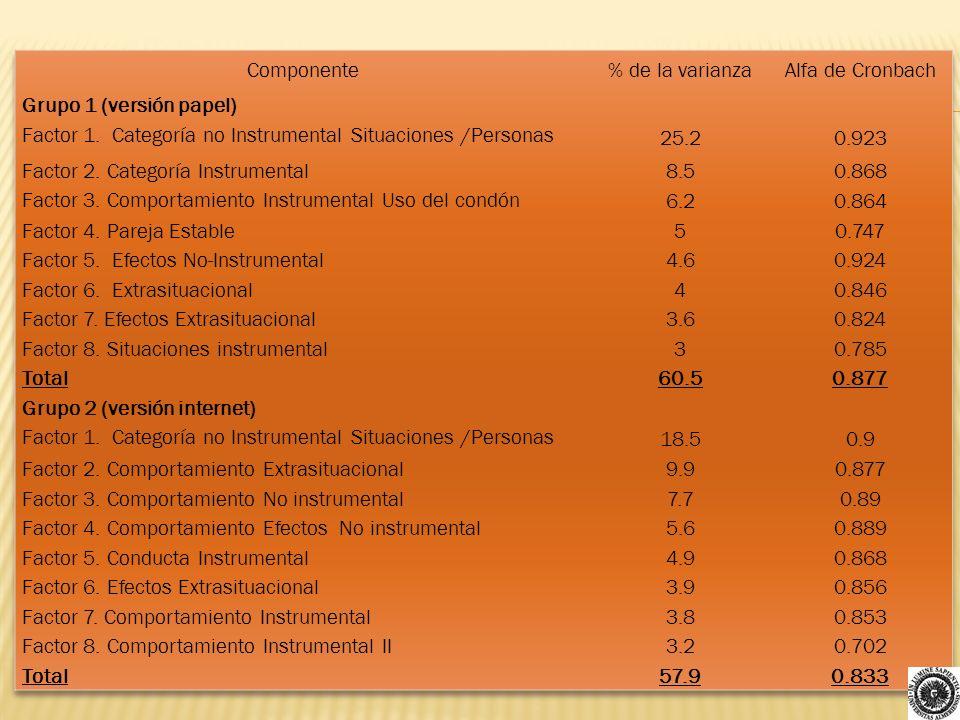Componente % de la varianza. Alfa de Cronbach. Grupo 1 (versión papel) Factor 1. Categoría no Instrumental Situaciones /Personas.