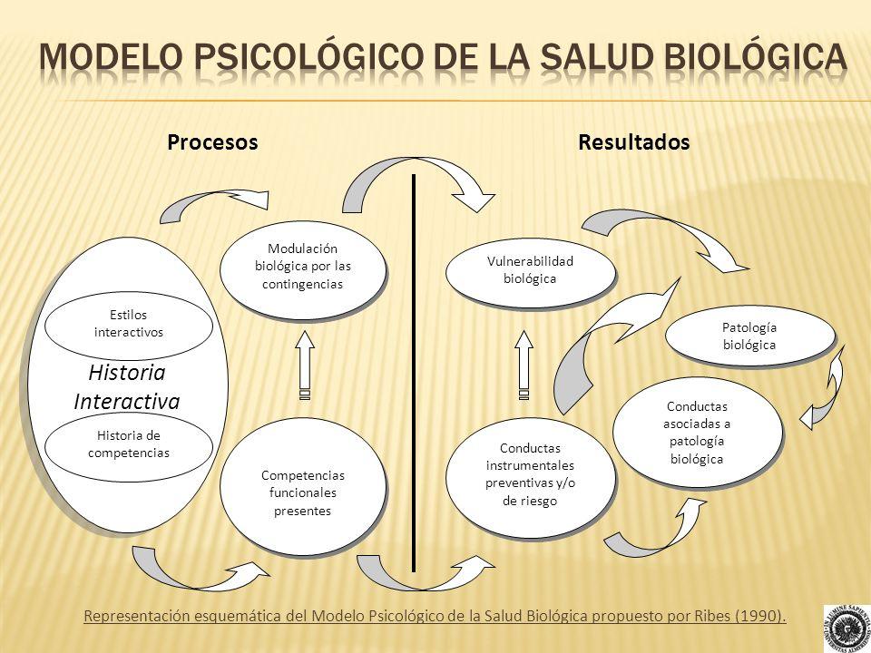 Modelo psicológico de la salud biológica