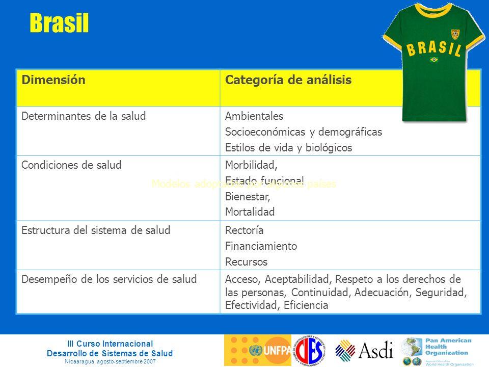Brasil Dimensión Categoría de análisis Determinantes de la salud