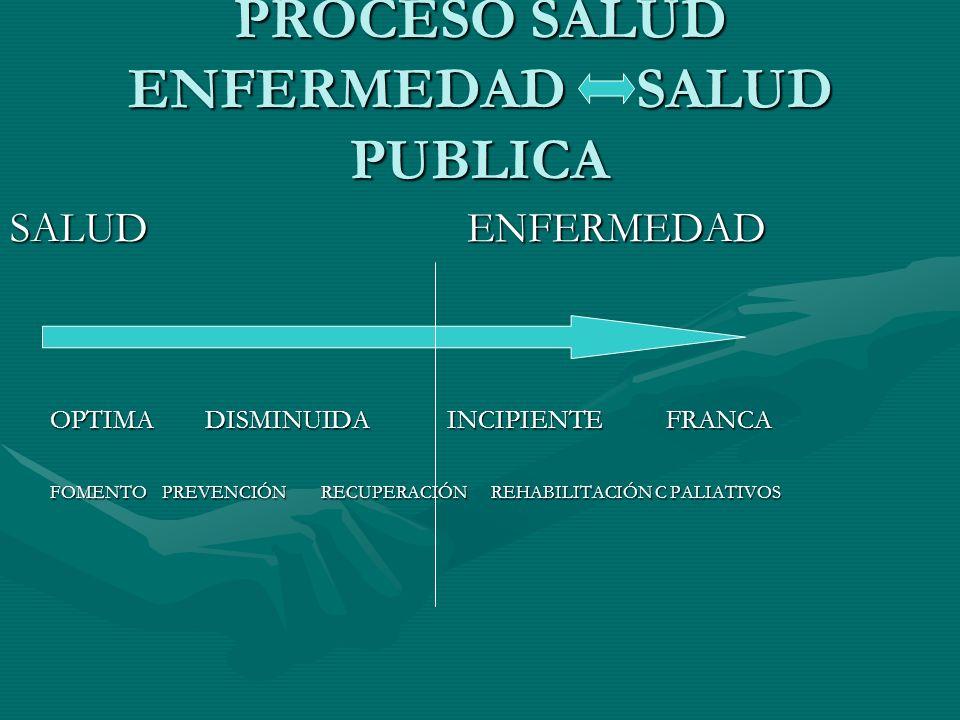 PROCESO SALUD ENFERMEDAD SALUD PUBLICA