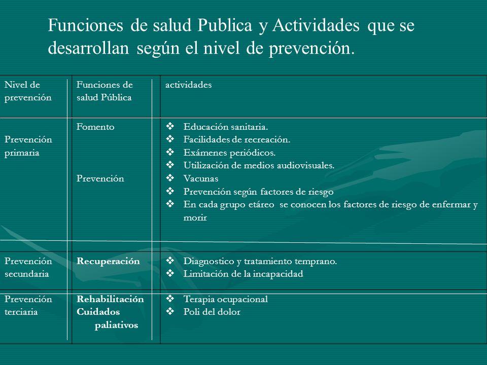 Funciones de salud Publica y Actividades que se desarrollan según el nivel de prevención.